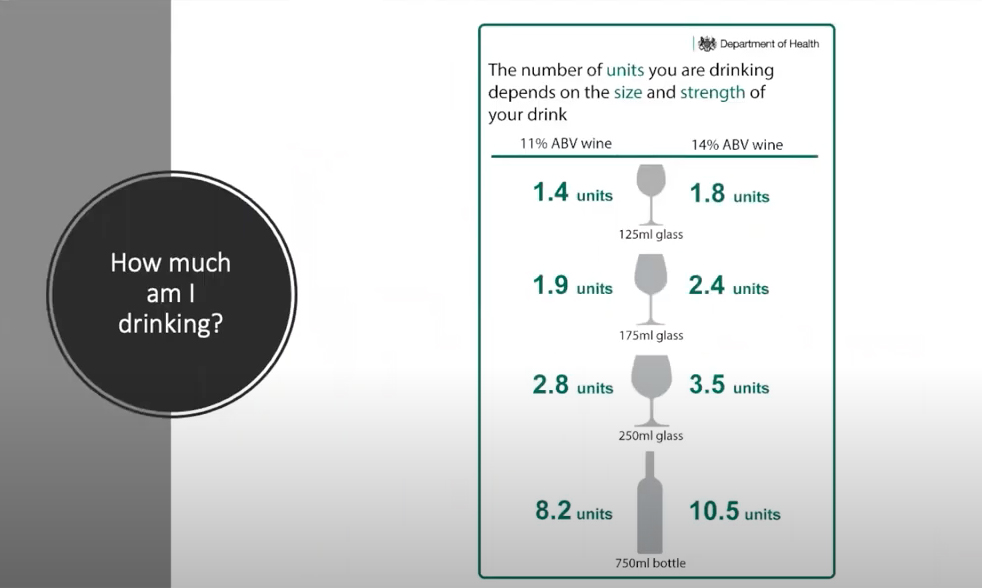 Approach to alcohol chart